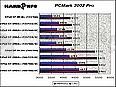 PCMark 2005 Basic Edition 1.2.0