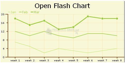 Pantallazo Open Flash Chart