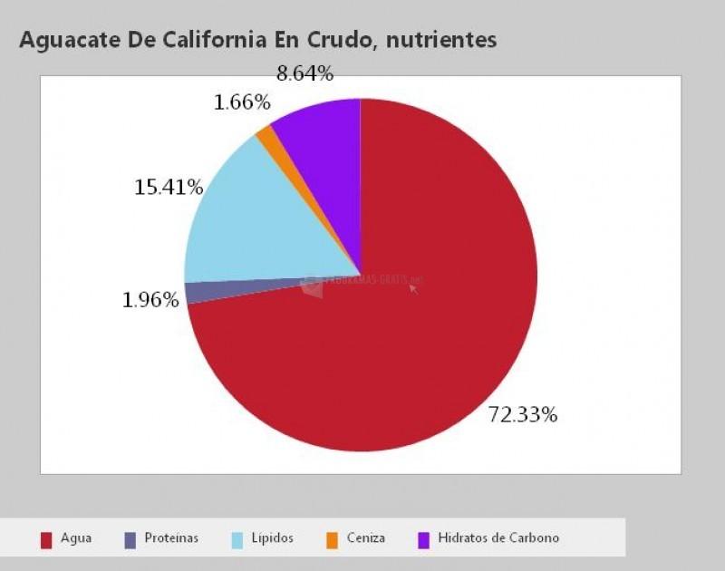 Pantallazo Comparador Nutricional de Frutas