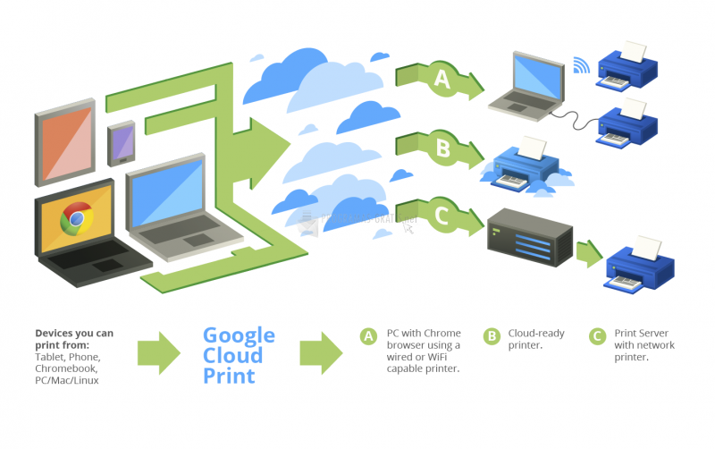Pantallazo Google Cloud Print