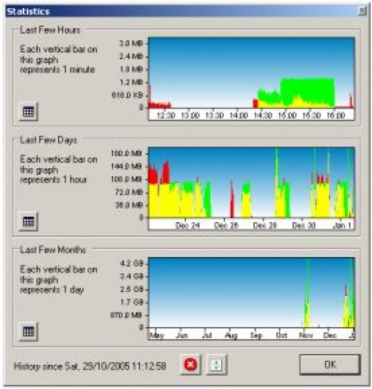 Pantallazo BitMeter II